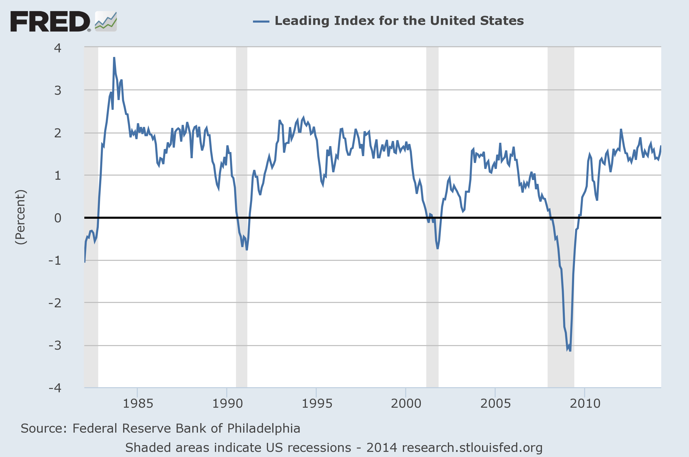 fed.leading.index